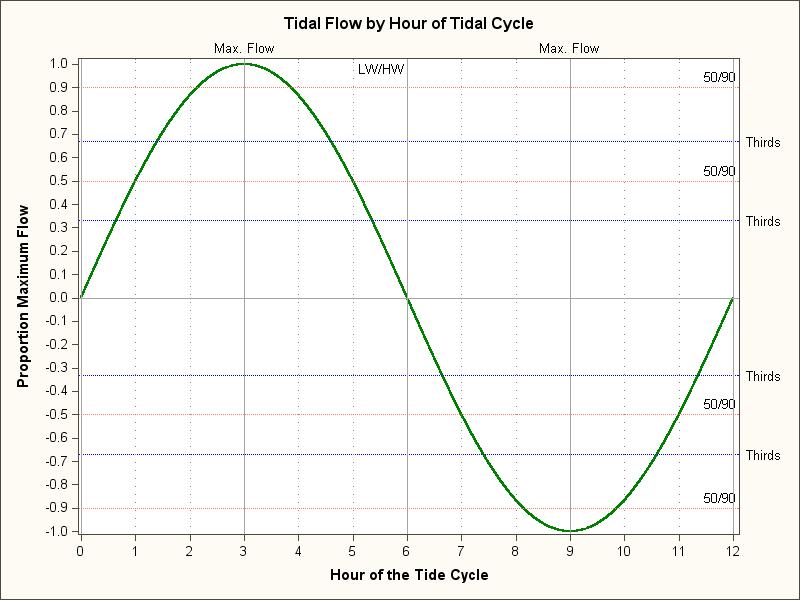 Tide Graph1
